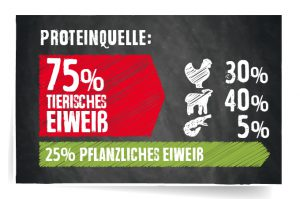 RS5809 proteinstoerer Finest Gf lamb 190826 SB hpr