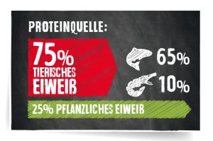 RS5810 proteinstoerer Finest Gf salmon 190826 SB hpr 1